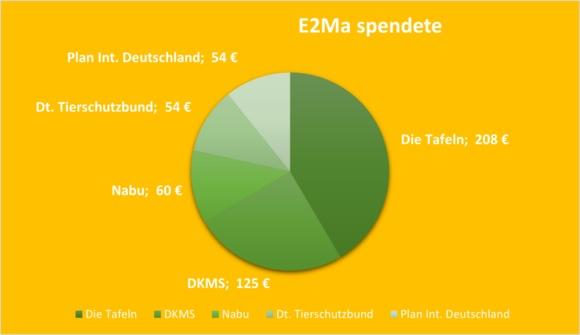 E2Ma Spenden - Blog e2ma.de