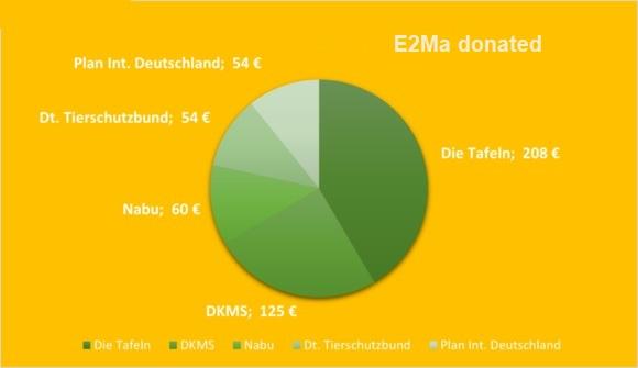 E2Ma donation - Blog e2ma.de